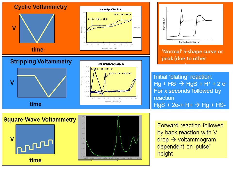 Cyclic Voltammetry V. time. 'Normal' S-shape curve or peak (due to other processes) Stripping Voltammetry.