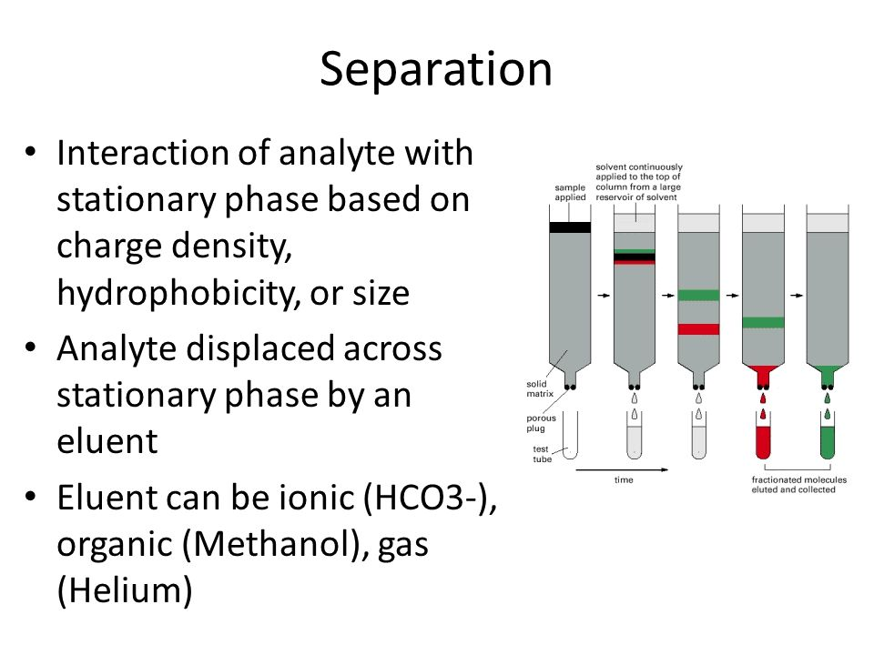 Separation Interaction of analyte with stationary phase based on charge density, hydrophobicity, or size.