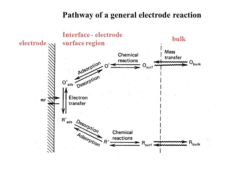 Pathway of a general electrode reaction