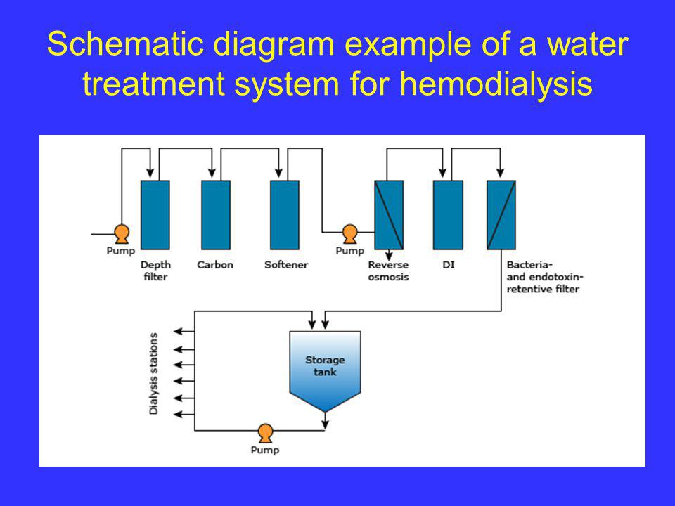 Water Treatment In Hemodialysis Ppt Video Online Download