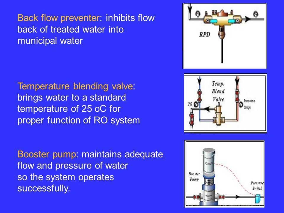Back flow preventer: inhibits flow