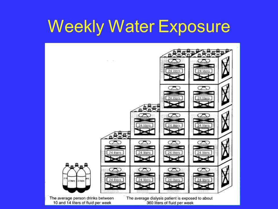 Weekly Water Exposure