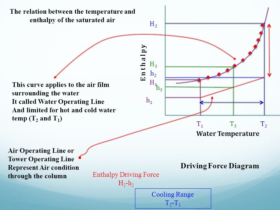 The relation between the temperature and enthalpy of the saturated air