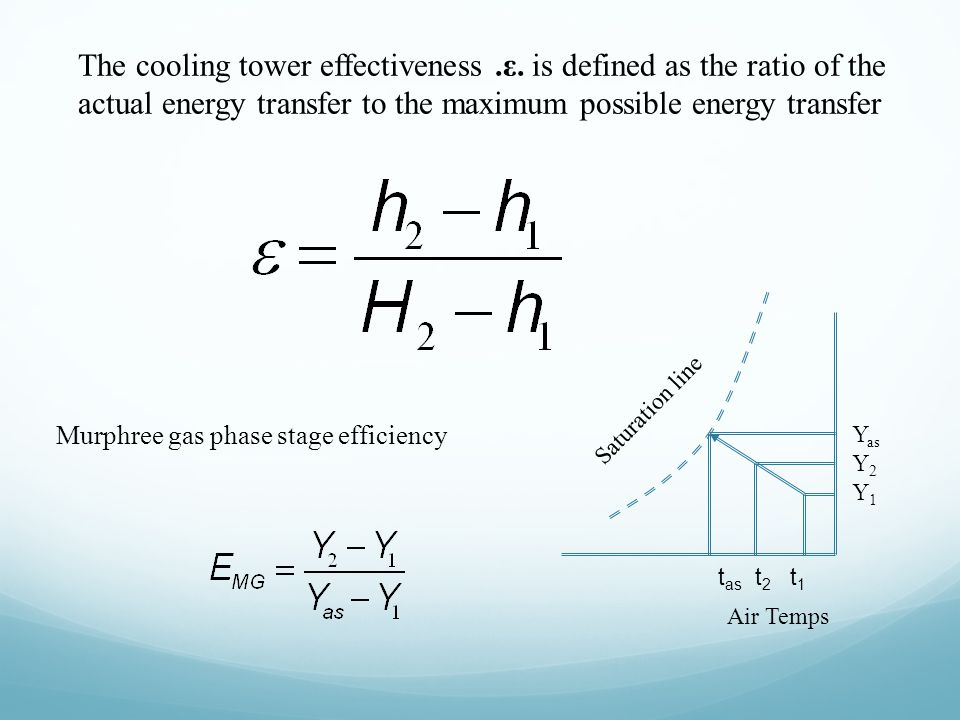 The cooling tower effectiveness. ε