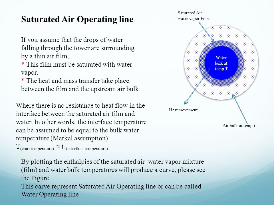 Saturated Air Operating line