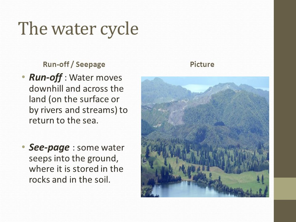 The water cycle Run-off / Seepage. Picture.