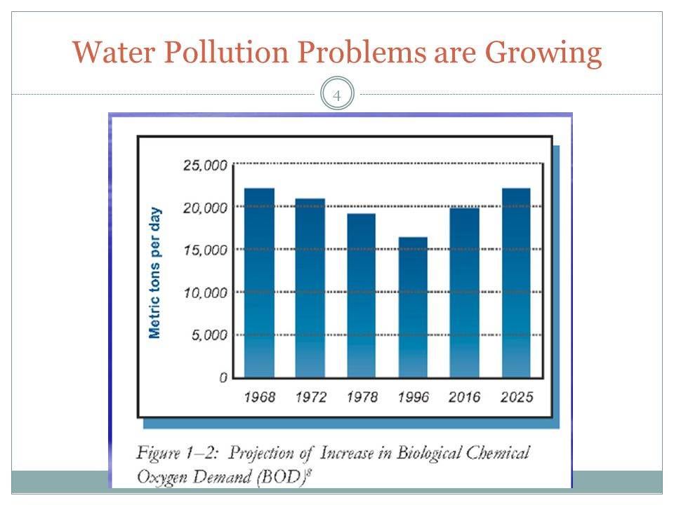 Water Pollution Problems are Growing