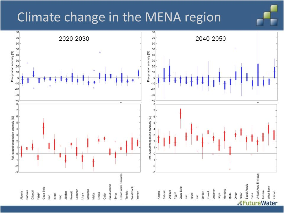Climate change in the MENA region