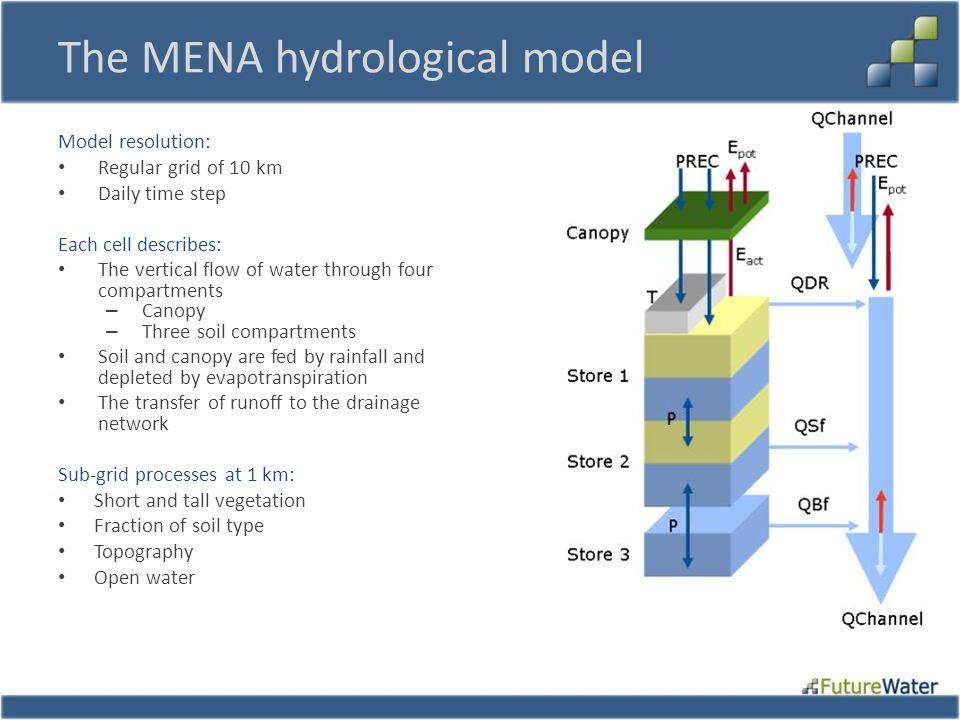 The MENA hydrological model