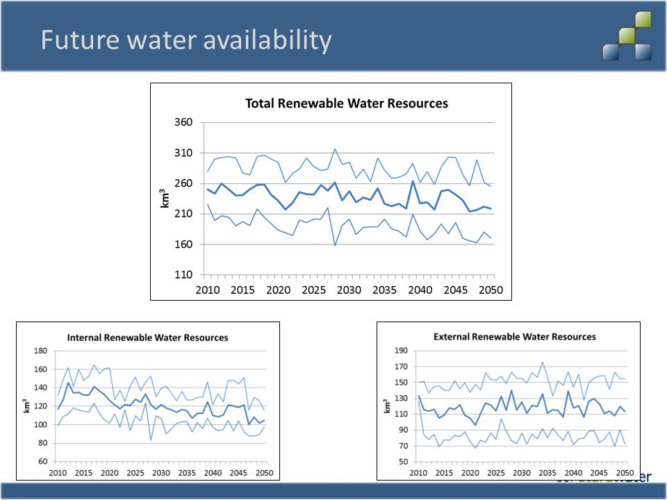 Future water availability