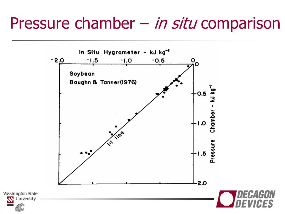 Pressure chamber – in situ comparison