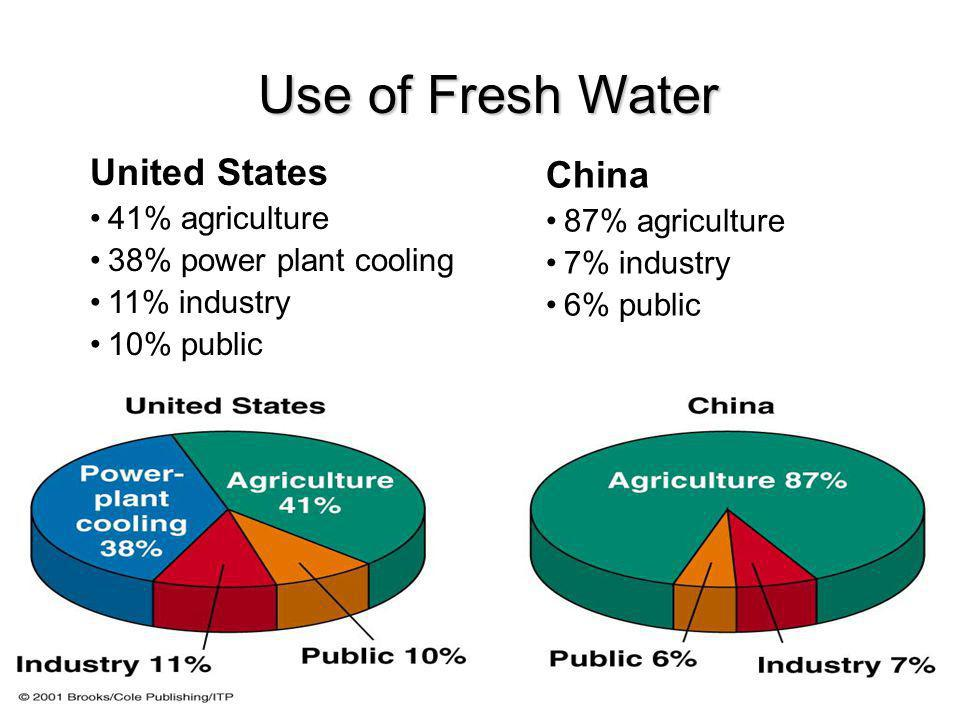 Use of Fresh Water United States China 41% agriculture 87% agriculture