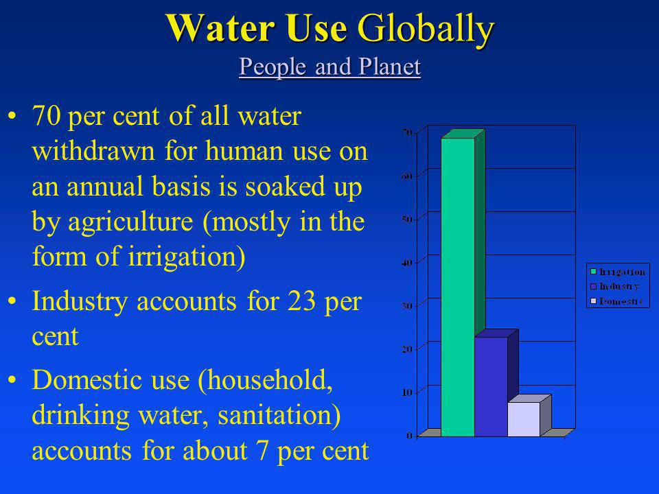 Water Use Globally People and Planet