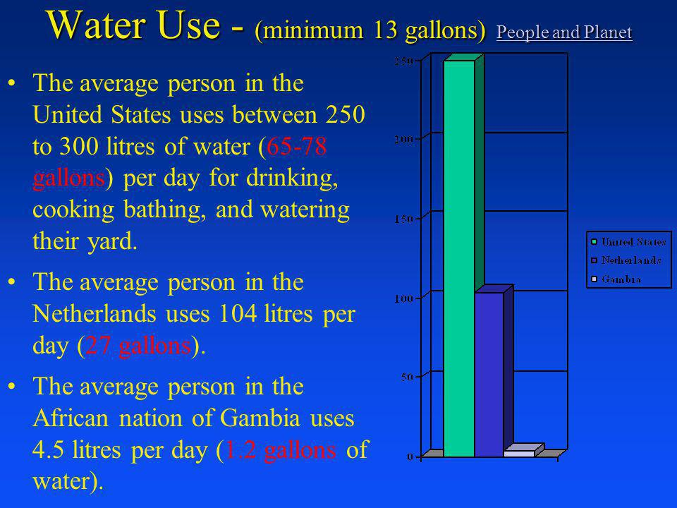 Water Use - (minimum 13 gallons) People and Planet