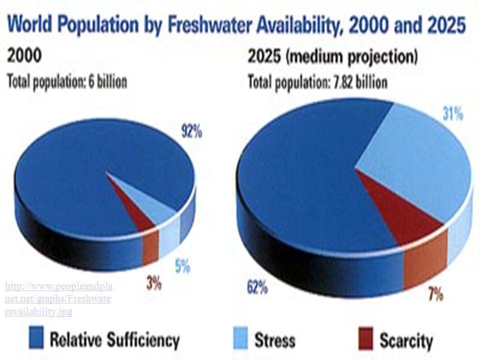 http://www.peopleandplanet.net/graphs/Freshwateravailability.jpg
