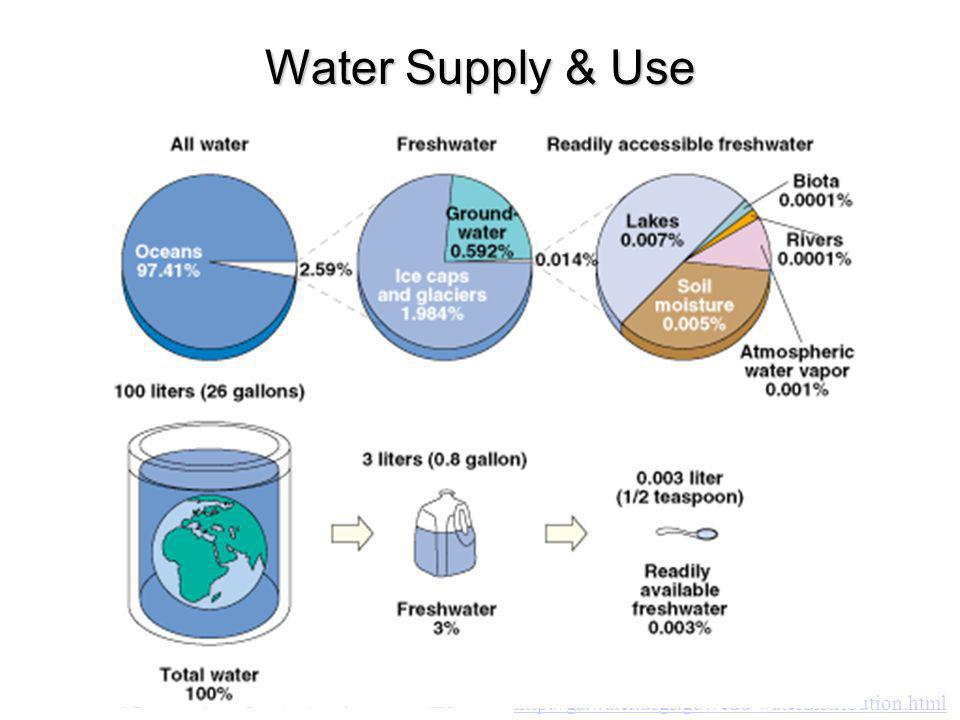 Water Supply & Use http://ga.water.usgs.gov/edu/waterdistribution.html
