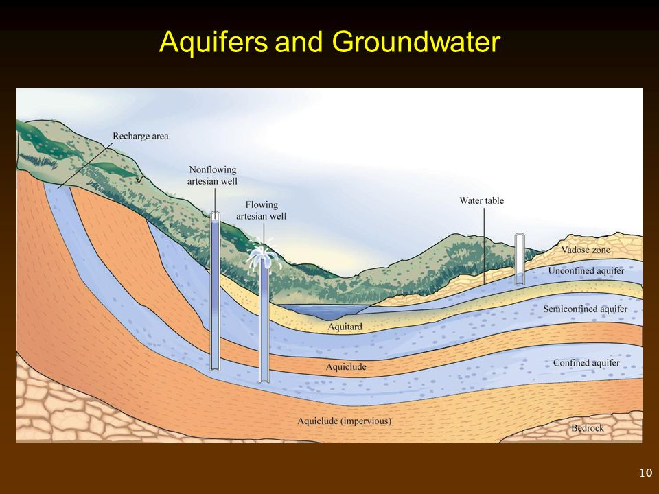 Aquifers and Groundwater