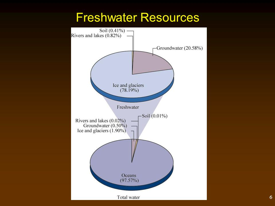 Freshwater Resources