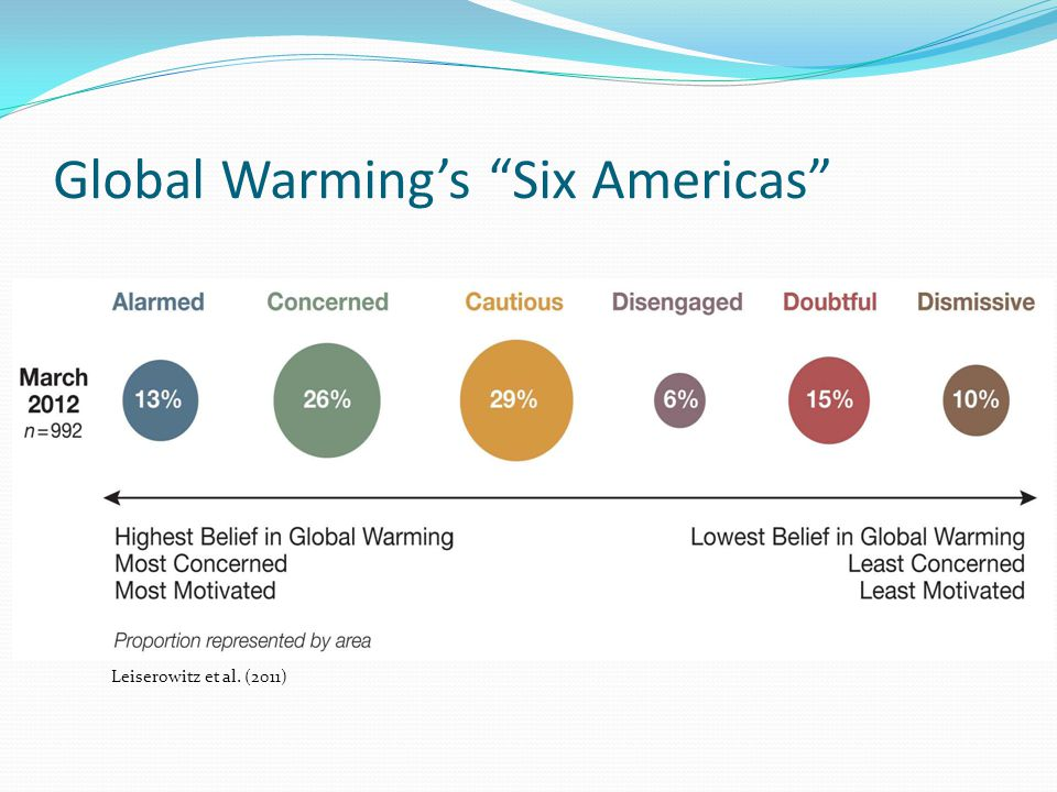 Global Warming's Six Americas
