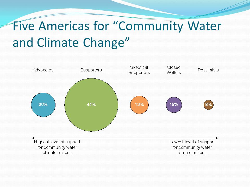 Five Americas for Community Water and Climate Change