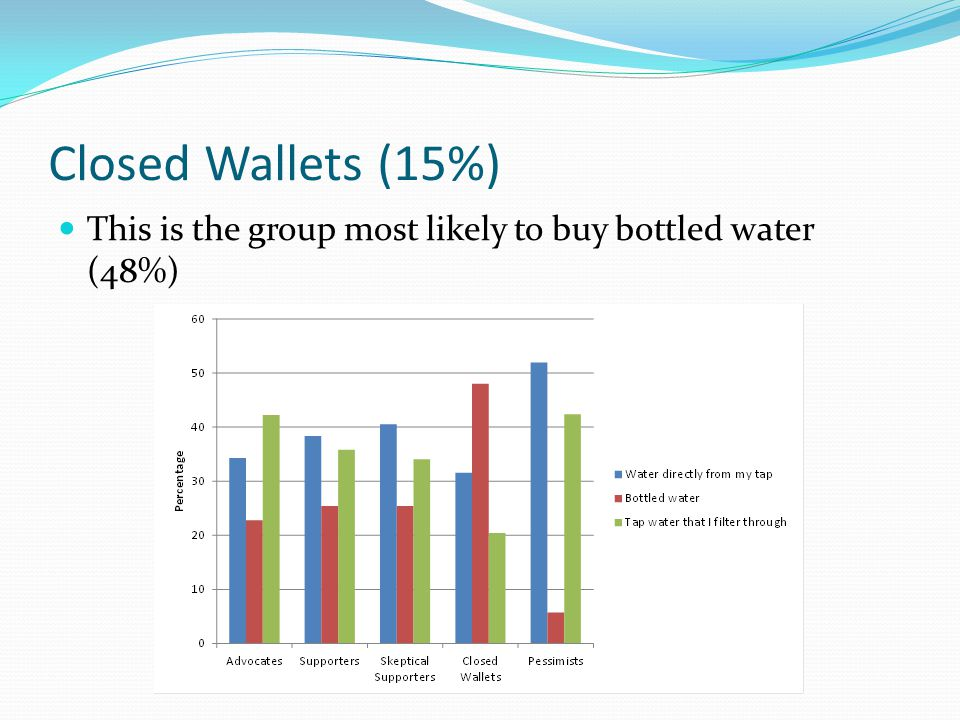 Closed Wallets (15%) This is the group most likely to buy bottled water (48%)