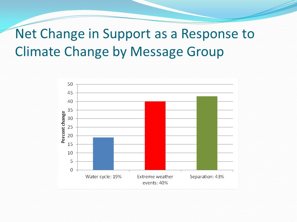 Net Change in Support as a Response to Climate Change by Message Group