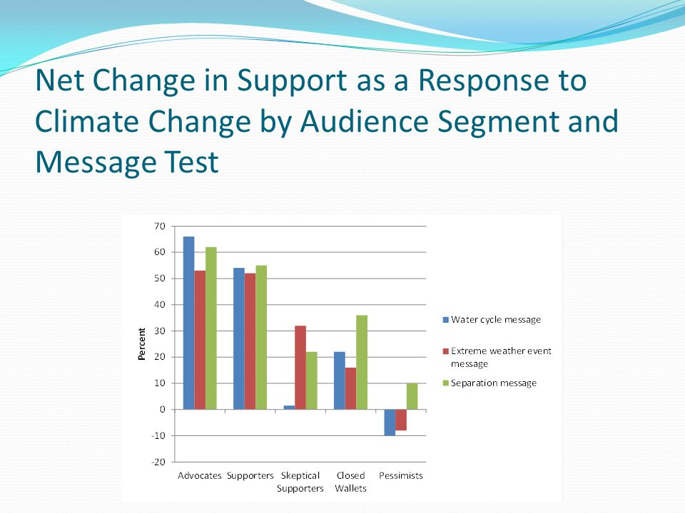 Net Change in Support as a Response to Climate Change by Audience Segment and Message Test