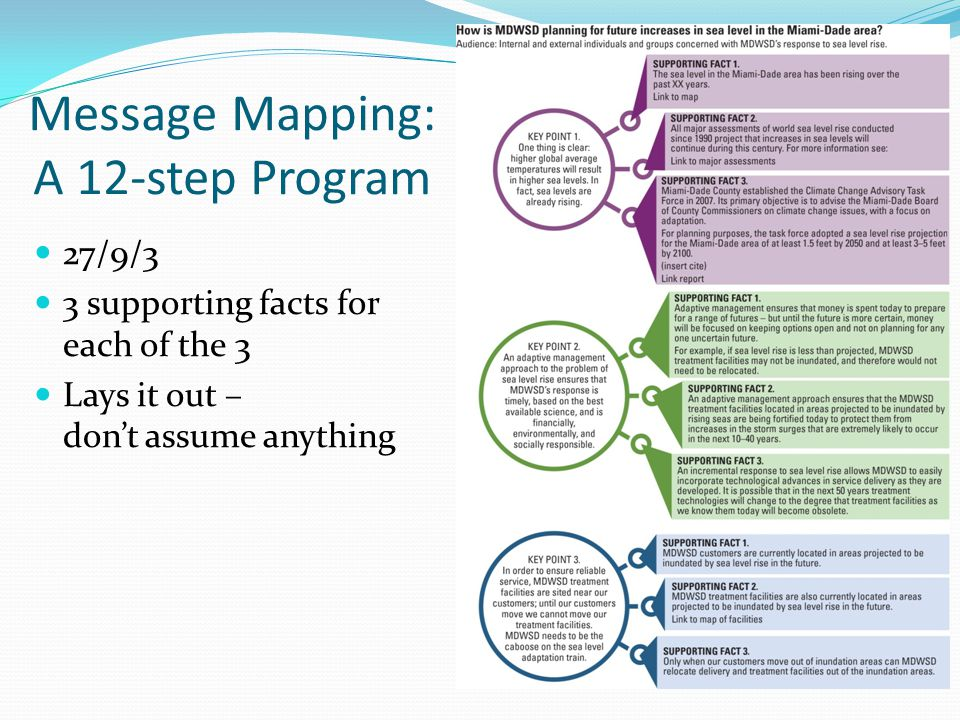 Message Mapping: A 12-step Program