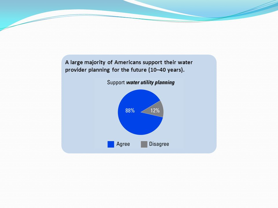A large majority of Americans support their water provider planning for the future (10–40 years).