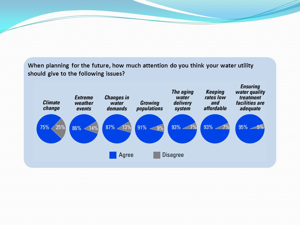 When planning for the future, how much attention do you think your water utility should give to the following issues