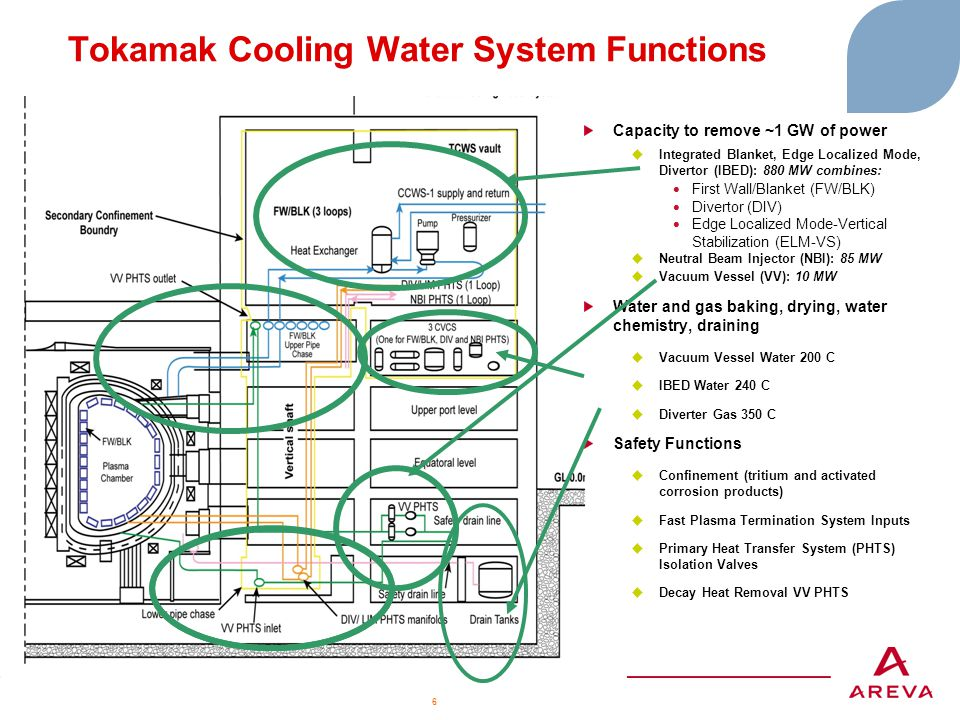 Tokamak Cooling Water System Functions