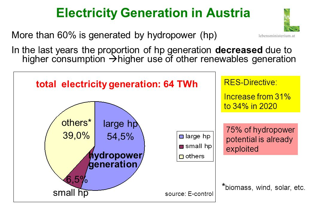 Electricity Generation in Austria