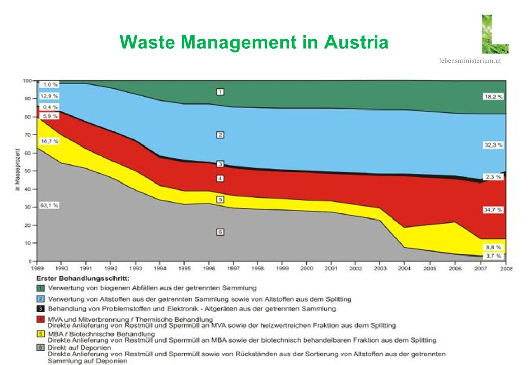Waste Management in Austria