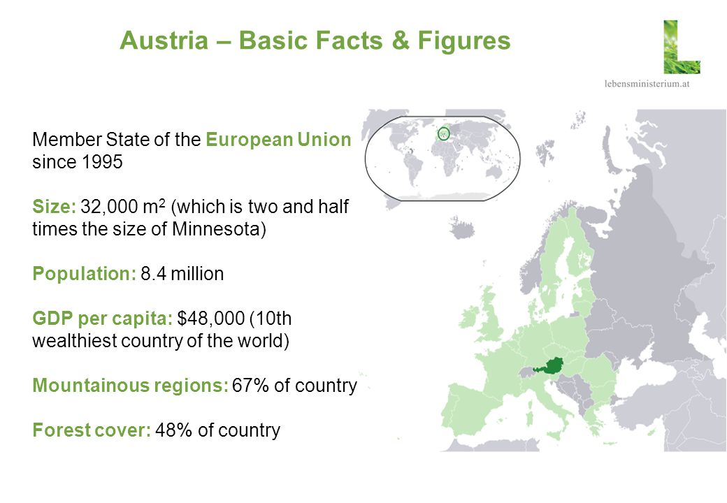 Austria – Basic Facts & Figures