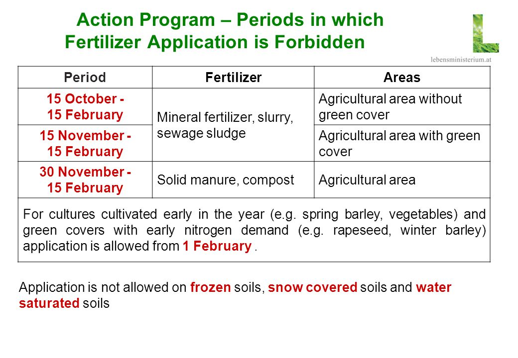 Action Program – Periods in which Fertilizer Application is Forbidden