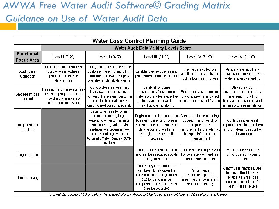 AWWA Free Water Audit Software© Grading Matrix Guidance on Use of Water Audit Data