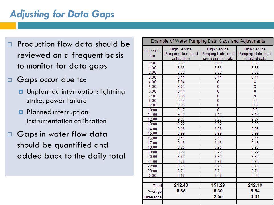 Adjusting for Data Gaps