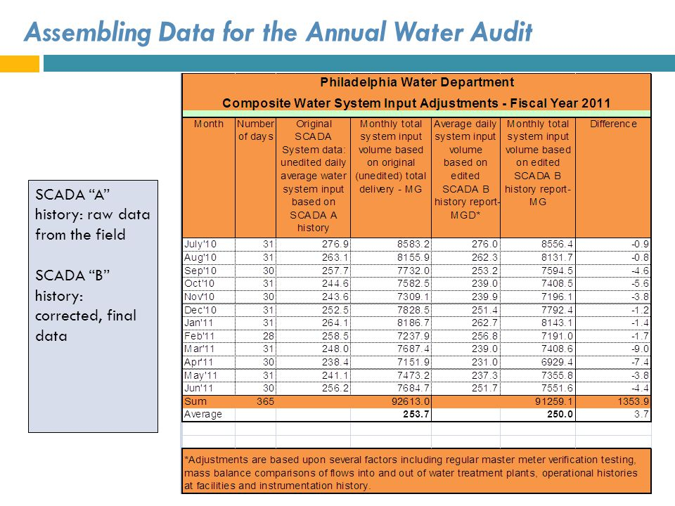 Assembling Data for the Annual Water Audit