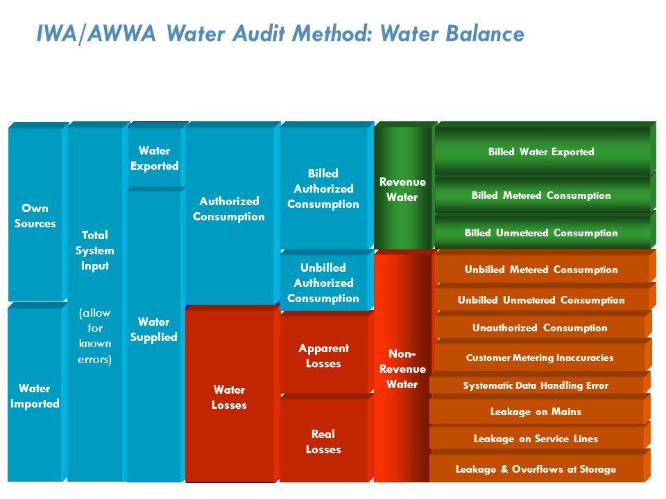 IWA/AWWA Water Audit Method: Water Balance