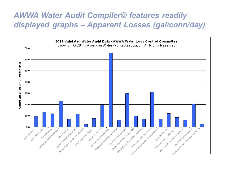 AWWA Water Audit Compiler© features readily displayed graphs – Apparent Losses (gal/conn/day)