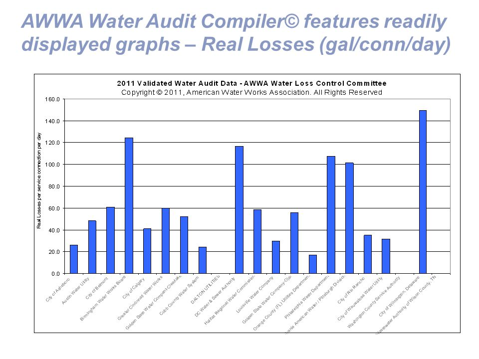 AWWA Water Audit Compiler© features readily displayed graphs – Real Losses (gal/conn/day)