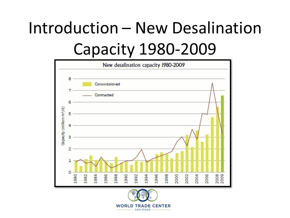 Introduction – New Desalination Capacity 1980-2009
