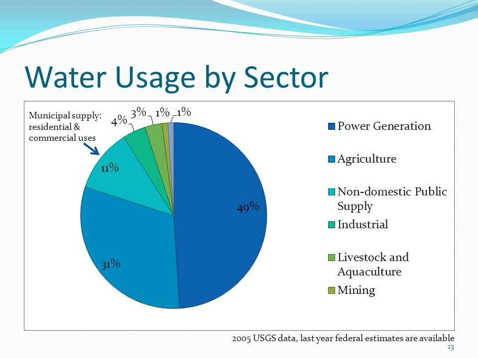 Water Usage by Sector Municipal supply: residential & commercial uses