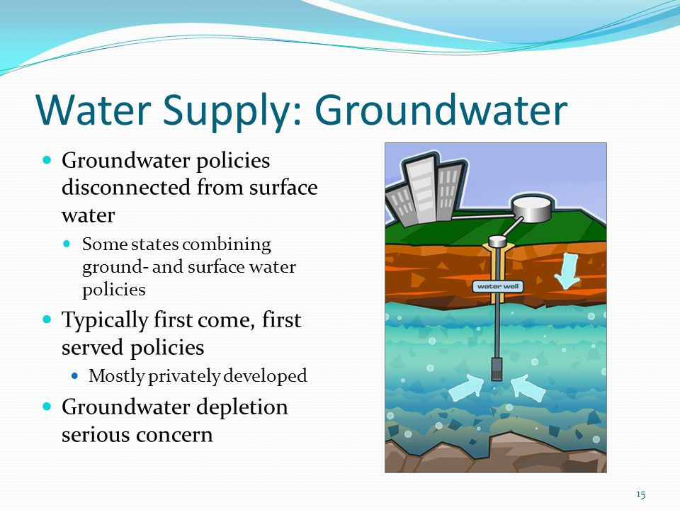 Water Supply: Groundwater