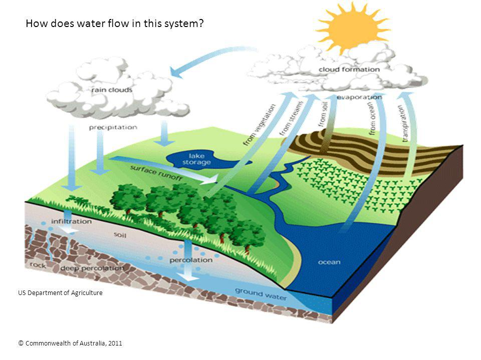 How does water flow in this system