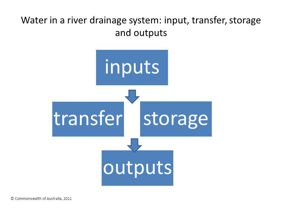 Water in a river drainage system: input, transfer, storage and outputs