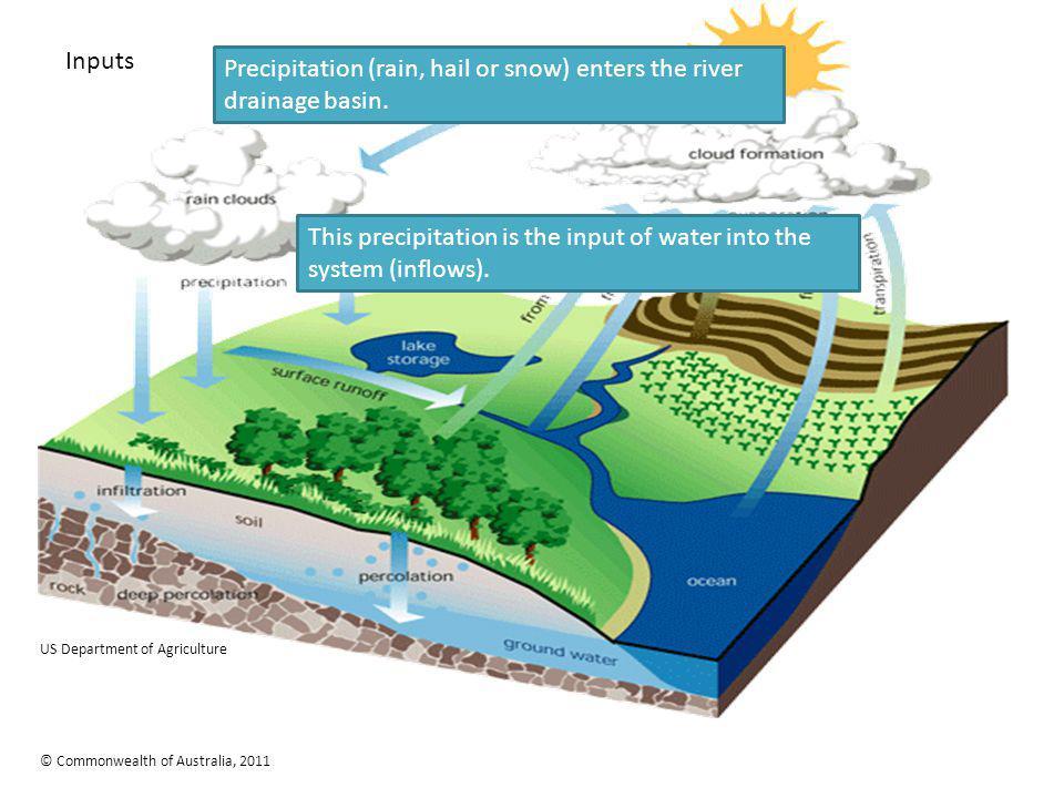 Precipitation (rain, hail or snow) enters the river drainage basin.