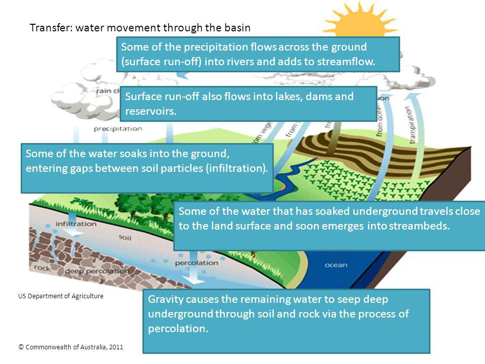 Transfer: water movement through the basin