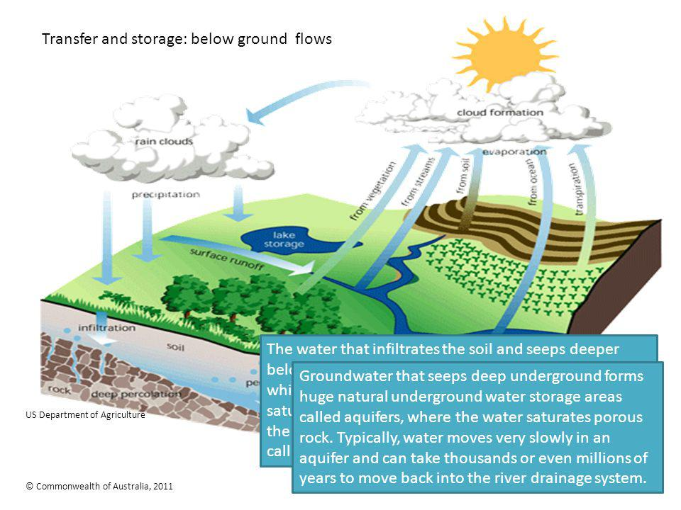 Transfer and storage: below ground flows