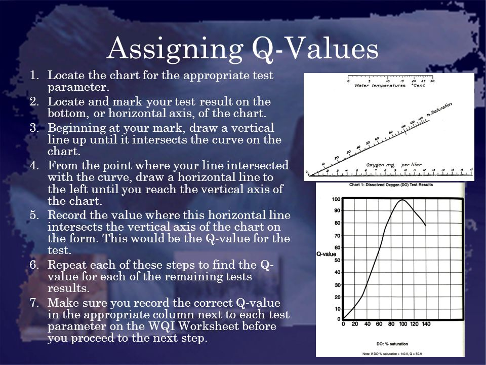 Assigning Q-Values Locate the chart for the appropriate test parameter.